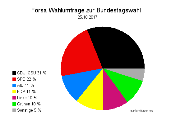Neue Forsa Wahltrend / Wahlumfrage zur Bundestagswahl vom 25. Oktober 2017.