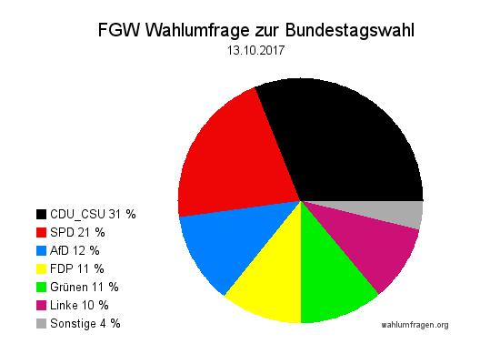 Neue Forschungsgruppe Wahlen Wahlprognose zur Bundestagswahl 2017 vom 13. Oktober 2017.