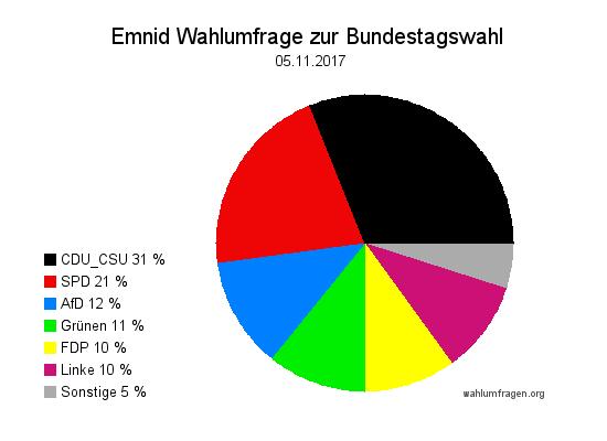 Neuste Emnid Wahlumfrage / Wahlprognose zur Bundestagswahl vom 05. November 2017