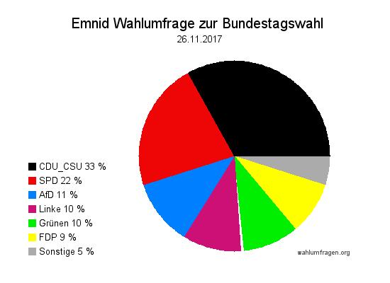 Neuste Emnid Wahlumfrage / Wahlprognose zur Bundestagswahl vom 26. November 2017