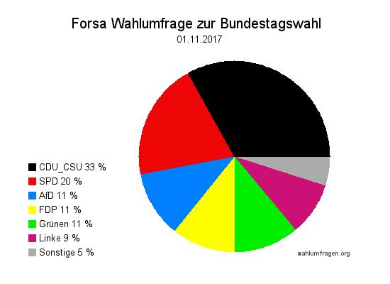 Neue Forsa Wahltrend / Wahlumfrage zur Bundestagswahl vom 1. November 2017.
