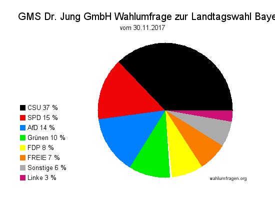 Aktuelle GMS Wahlumfrage zur Landtagswahl 2018 in Bayern vom 30. November 2017