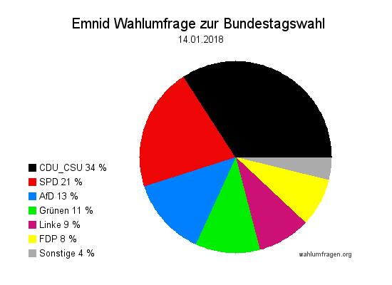 Neuste Emnid Wahlumfrage / Wahlprognose zur Bundestagswahl vom 14. Januar 2018