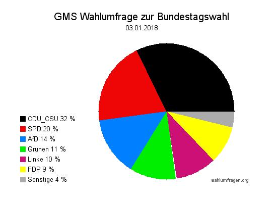 Aktuelle GMS Wahlumfrage / Wahlprognose zur Bundestagswahl vom 03.01.18
