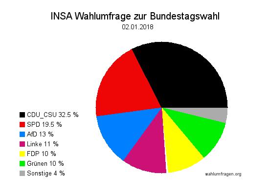 Aktuelle INSA Wahlumfrage / Wahlprognose zur Bundestagswahl vom 02. Januar 2018.