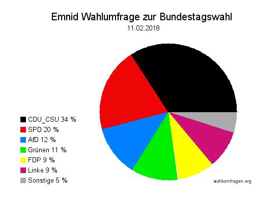 Neuste Emnid Wahlumfrage / Wahlprognose zur Bundestagswahl vom 11. Februar 2018
