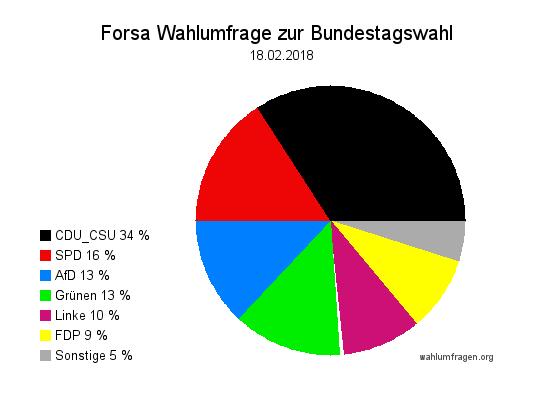 Neue Forsa Wahltrend / Wahlumfrage zur Bundestagswahl vom 18. Februar 2018.
