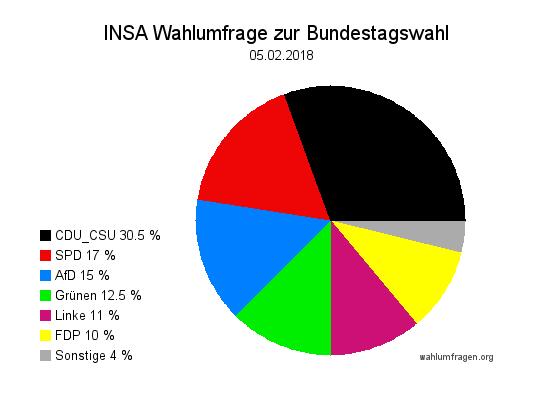 Aktuelle INSA Wahlumfrage / Wahlprognose zur Bundestagswahl vom 05. Februar2018.