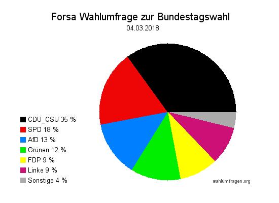 Neue Forsa Wahltrend / Wahlumfrage zur Bundestagswahl vom04. März 2018.