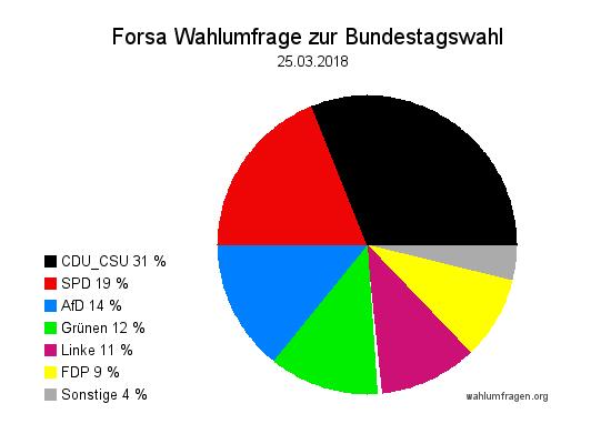 Neue Forsa Wahltrend / Wahlumfrage zur Bundestagswahl vom 25. März 2018.