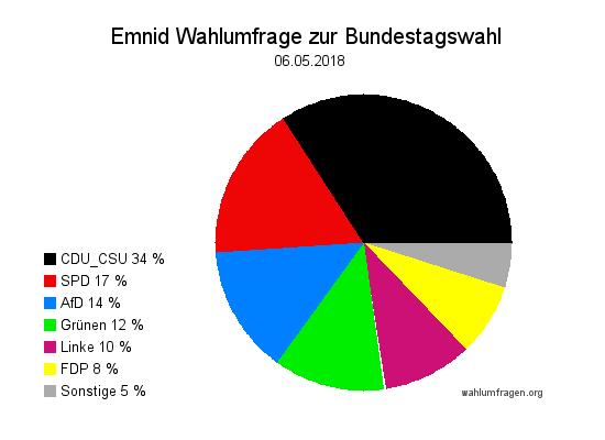 Neuste Emnid Wahlumfrage / Wahlprognose zur Bundestagswahl vom 06. Mai 2018