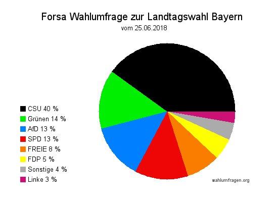 Aktuelle Forsa Wahlumfrage zur Landtagswahl 2018 in Bayern vom Juni 2018