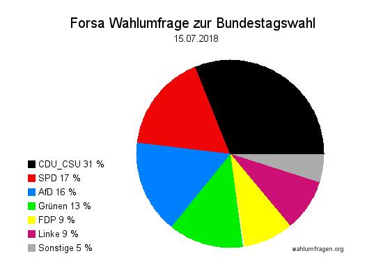 Neue Forsa Wahltrend / Wahlumfrage zur Bundestagswahl vom 15. Juli 2018.