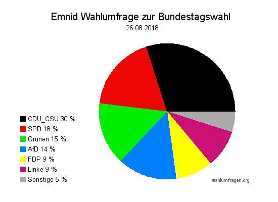 Neuste Emnid Wahlumfrage / Wahlprognose zur Bundestagswahl vom 26. August 2018