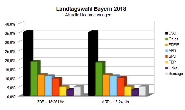 Grafische Darstellungen der aktuellen Hochrechnungen zur Landtagswahl Bayern - Stand 18:30 Uhr