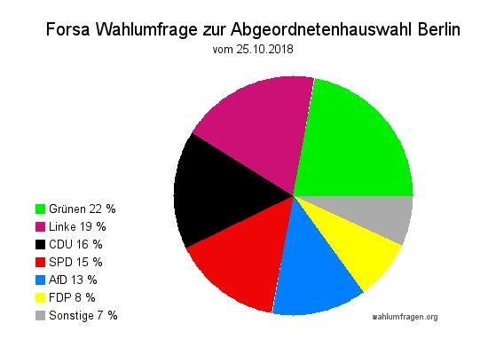 Neue Forsa Wahlumfrage zur Abgeordnetenhauswahl in Berlin vom 26.10.18