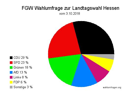 Neue Wahlumfrage / Wahlprognose zur Hessischen Landtagswahl am 28. Oktober 2018 vom 07. Oktober 2018
