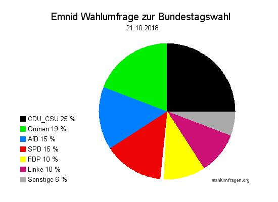 Neuste Emnid Wahlumfrage / Wahlprognose zur Bundestagswahl vom 21. Oktober 2018