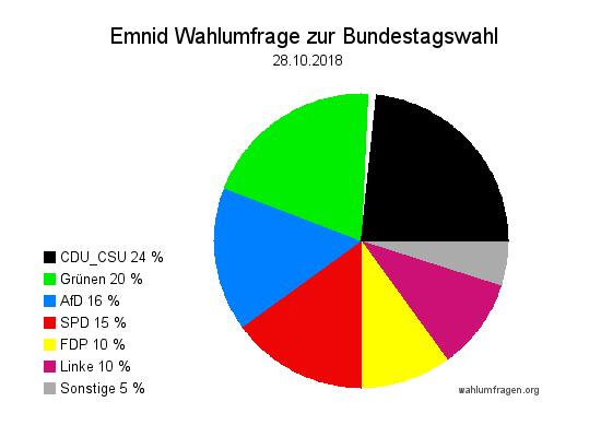 Neuste Emnid Wahlumfrage / Wahlprognose zur Bundestagswahl vom 28. Oktober 2018