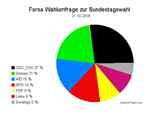 Neue Forsa Wahltrend / Wahlumfrage zur Bundestagswahl vom 21. Oktober 2018.