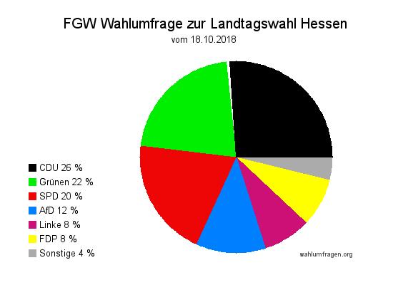 Neue Wahlumfrage / Wahlprognose zur Hessischen Landtagswahl am 28. Oktober 2018 vom 18. Oktober 2018