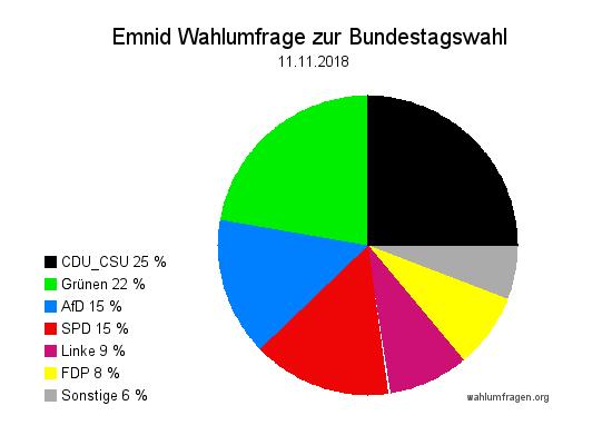 Neuste Emnid Wahlumfrage / Wahlprognose zur Bundestagswahl vom 11. November 2018