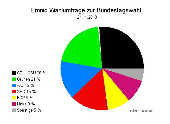 Neuste Emnid Wahlumfrage / Wahlprognose zur Bundestagswahl vom 24. November 2018