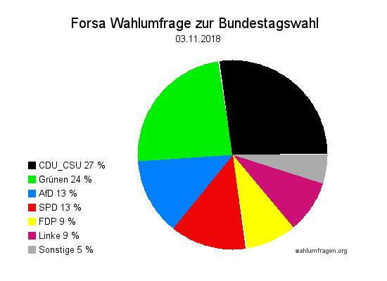 Neue Forsa Wahltrend / Wahlumfrage zur Bundestagswahl vom 03. November 2018.