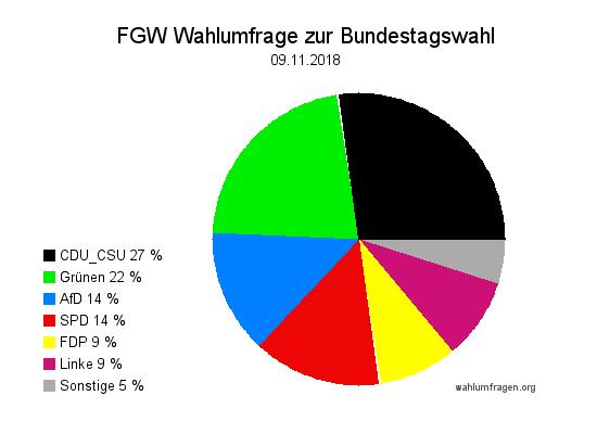 Neue Forschungsgruppe Wahlen Wahlprognose zur Bundestagswahl vom 09. November 2018.