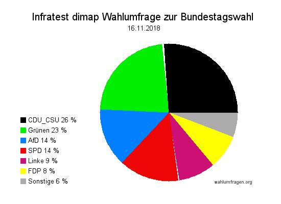 Aktuelle Infratest dimap Wahlumfrage zur Bundestagswahl – 17. November 2018.