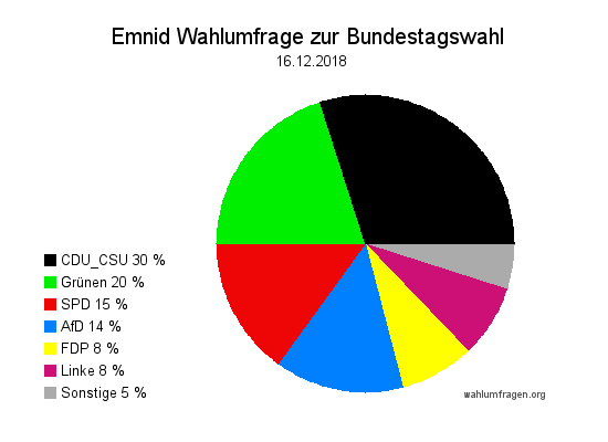 Neuste Emnid Wahlumfrage / Wahlprognose zur Bundestagswahl vom 16. Dezember 2018