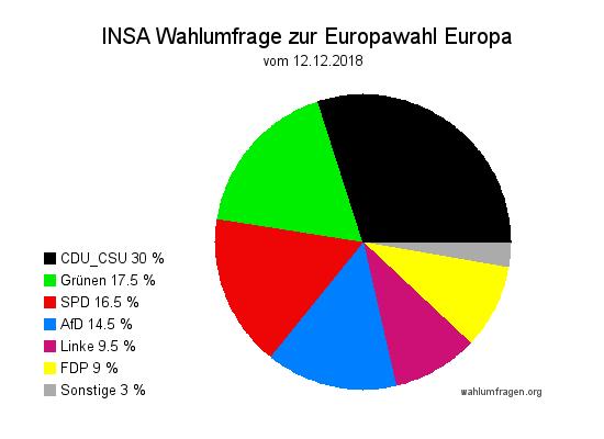 Aktuelle Wahlumfrage / Wahlprognose zur Europawahl 2019 in Deutschland - Stand Dezember 2018