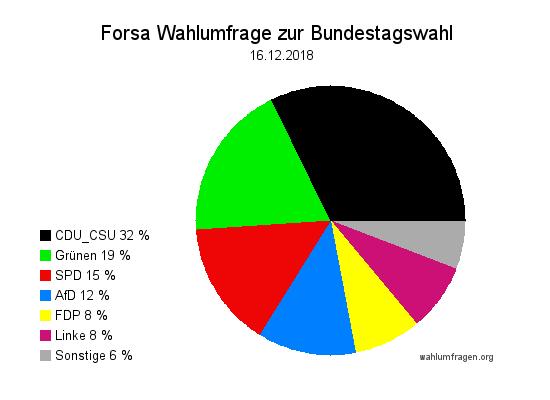Neue Forsa Wahltrend / Wahlumfrage zur Bundestagswahl vom 16. Dezember 2018.