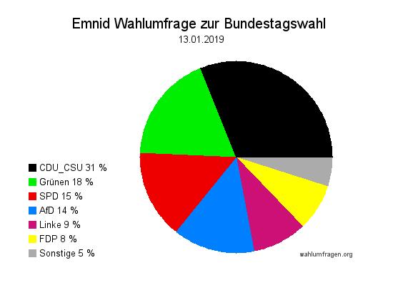 Neuste Emnid Wahlumfrage / Wahlprognose zur Bundestagswahl vom 13. Januar 2019.