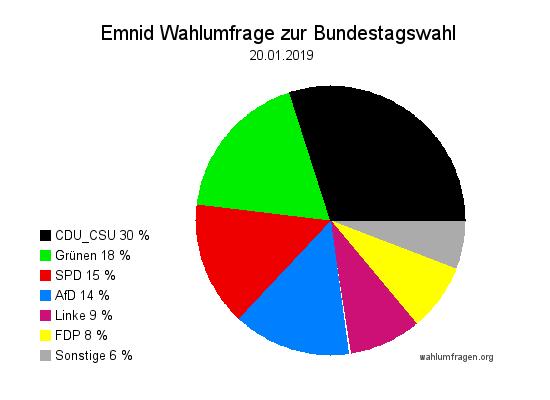 Neuste Emnid Wahlumfrage / Wahlprognose zur Bundestagswahl vom 20. Januar 2019.
