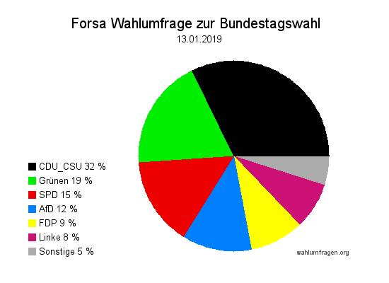 Neue Forsa Wahltrend / Wahlumfrage zur Bundestagswahl vom 13. Januar 2019.