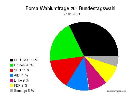 Neue Forsa Wahltrend / Wahlumfrage zur Bundestagswahl vom 27. Januar 2019.