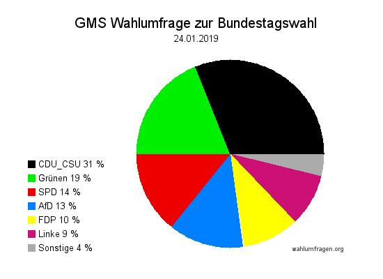 Aktuelle GMS Wahlumfrage / Wahlprognose zur Bundestagswahl vom Januar 2019