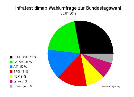 Aktuelle Infratest dimap Wahlumfrage zur Bundestagswahl – 25. Januar 2019