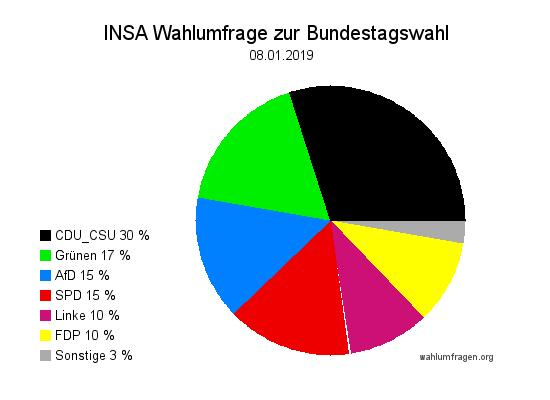 Aktuelle INSA Wahlumfrage / Wahlprognose zur Bundestagswahl vom 08. Januar 2019.