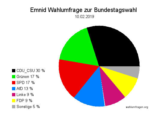 Neue Emnid Wahlumfrage / Wahlprognose zur Bundestagswahl vom 10. Februar 2019.