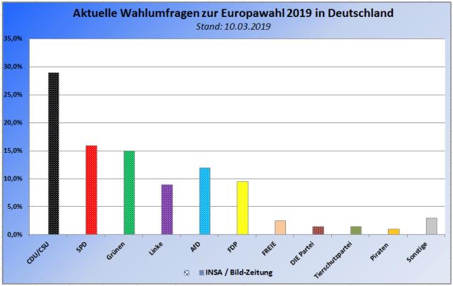 Neue INSA Wahlumfrage zu den Europawahlen 2019 in Deutschland – Stand 10.03.2019