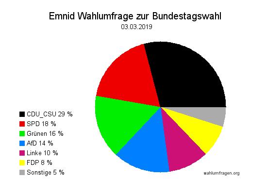 Neue Emnid Wahlumfrage / Wahlprognose zur Bundestagswahl vom 03. März 2019.