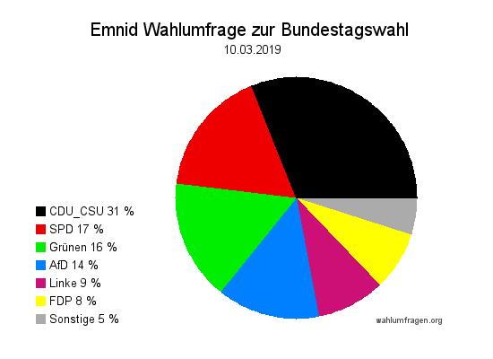 Neue Emnid Wahlumfrage / Wahlprognose zur Bundestagswahl vom 10. März 2019.