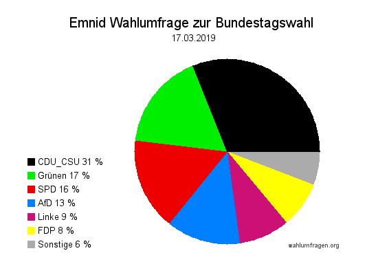 Neue Emnid Wahlumfrage / Wahlprognose zur Bundestagswahl vom 17. März 2019.