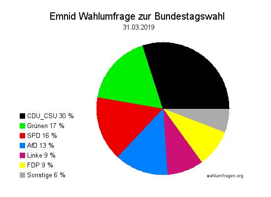 Neue Emnid Wahlumfrage / Wahlprognose zur Bundestagswahl vom 31. März 2019.