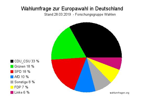 Neuste Forschungsgruppe Wahlen Wahlumfrage / Wahlprognose zur Europawahl 2019 in Deutschland - Stand 28.03.2019