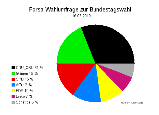 Neue Forsa Wahltrend / Wahlumfrage zur Bundestagswahl vom 16. März 2019.