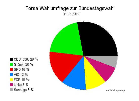 Neue Forsa Wahltrend / Wahlumfrage zur Bundestagswahl vom 31. März 2019.