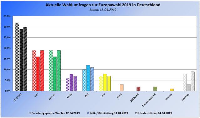 Aktuelle INSA,Forschungsgruppe Wahlen und Infratest dimap Wahlumfragen zu den Europawahlen 2019 in Deutschland – Stand 13.04.2019